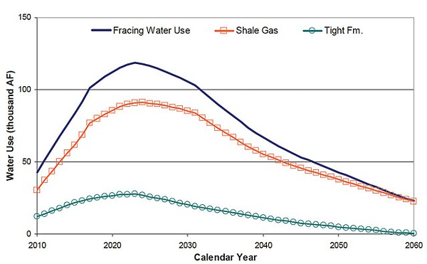 Texas Water Development Board estimates for the oilfield 'fracking' of South Texas' Eagle Ford shale. - COURTESY PHOTO
