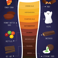 Find Out Which Beers Pair Best With the Candy in Your Halloween Haul