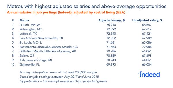 highest-salaries-hi-opp.png