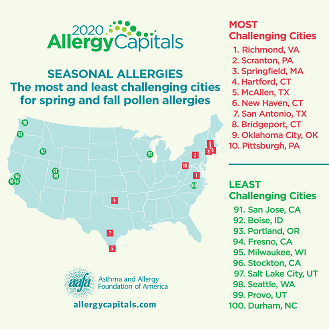 COURTESY OF. ASTHMA AND ALLERGY FOUNDATION OF AMERICA