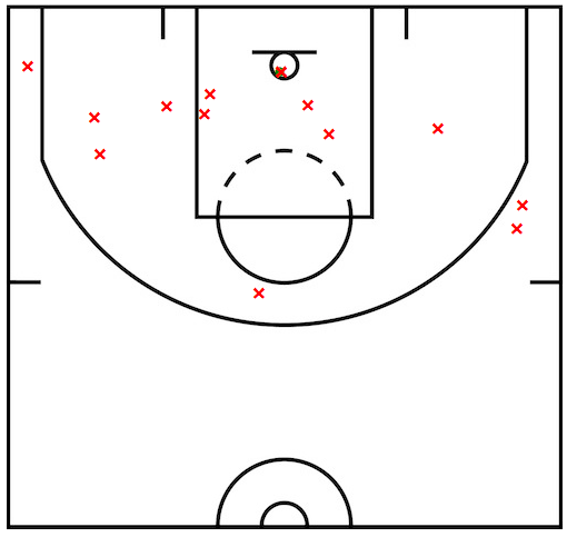 The Spurs' third quarter shot chart from their April 7, 2005 game against Dallas. The X's are misses. There are lots of X's. - BASKETBALL-REFERENCE.COM