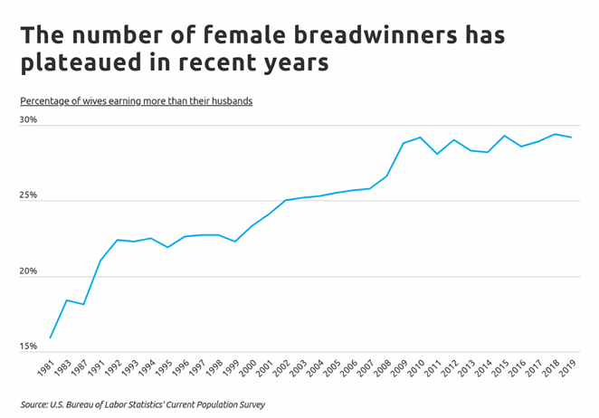 Nationwide statistics of women who earn more than their husbands. - COURTESY / SELF FINANCIAL