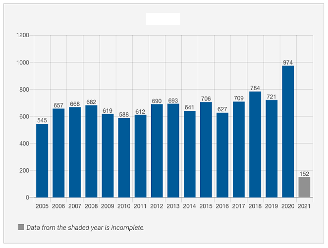 Deaths in Custody Texas Prisons and Jails - TEXAS JUSTICE INITIATIVE