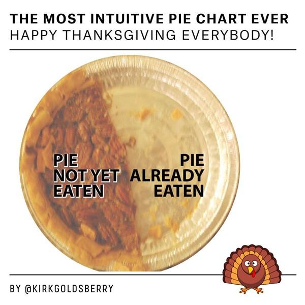 Pie Chart - @KIRKGOLDSBERRY