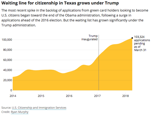 Under Trump, the Backlog of U S  Citizenship Applications in Texas is