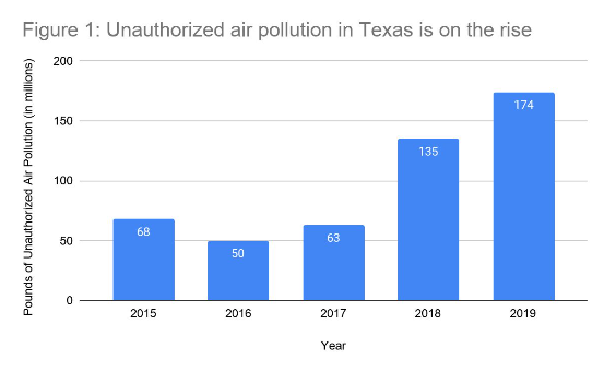 SOURCE: ENVIRONMENT TEXAS RESEARCH AND POLICY CENTER