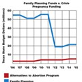 While Cutting Family Planning Funds, Texas Lawmakers Divert Millions To Crisis Pregnancy Centers