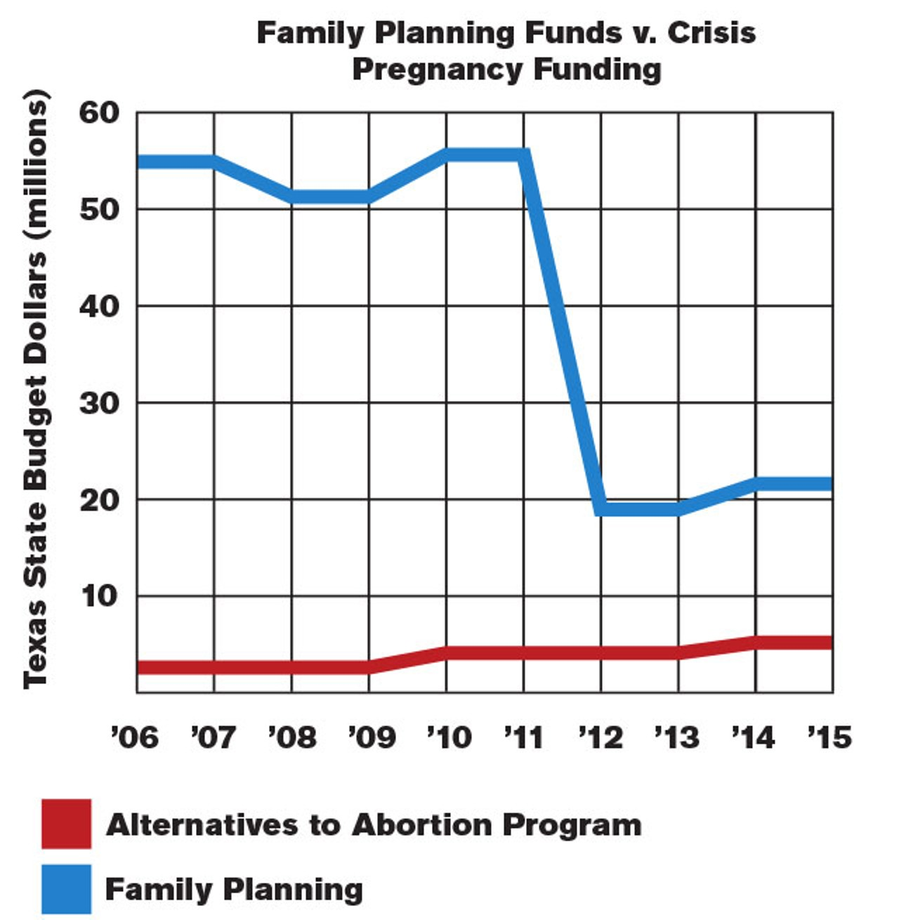 While cutting family planning funds texas lawmakers for Family planning com