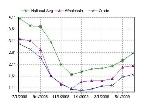 gas_graph.jpg