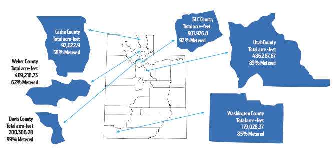 """The map above shows the percentage of a county's water that is accurately metered. Non-metered water is less costly for users, with charges based on rough volume estimates. Non-metered provides users with an """"all-you-can-eat buffet,"""" according to  Utah Rivers Council's Zach Frankel. - DEREK CARLISLE"""