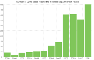 Since 2000, the incidence of Lyme disease has shot up in Vermont, particularly in southern counties. Above is the number of Lyme cases reported to the state Department of Health. For the years 2008 through 2010, the figures combine confirmed and probable cases. (Data from state Department of Health, designed with Google Image Charts.)
