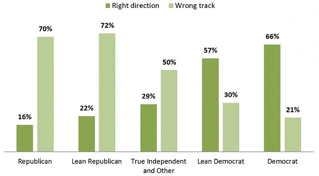 Democrats believe Vermont is heading in the right direction, while Republicans think it's on the wrong track - COURTESY: CASTLETON POLLING INSTITUTE