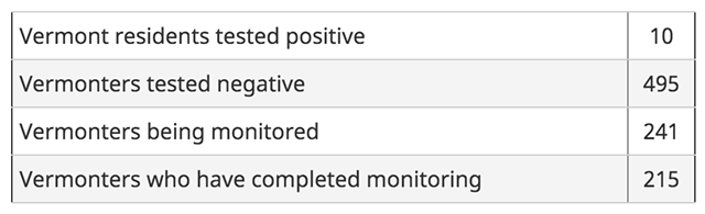 Vermont Department of Health data on Tuesday afternoon - SCREENSHOT
