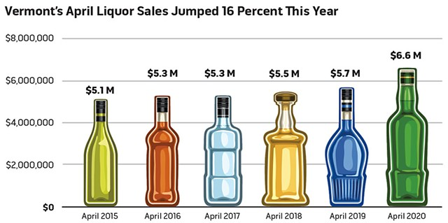 SOURCE: VERMONT DEPARTMENT OF LIQUOR AND LOTTERY