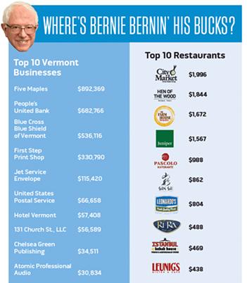 Bernie Sanders campaign spending, April 2015 through January 2016. Data: FEC filings; data analysis: Andrea Suozzo - DIANE SULLIVAN