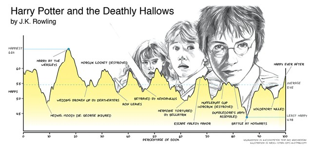 Mapping the emotional arc of Harry Potter - COURTESY OF COMPUTATIONAL STORY LAB
