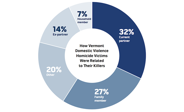 Source: Vermont Attorney General's Domestic Violence Fatality Review Commission. Data spans 1994-2016.