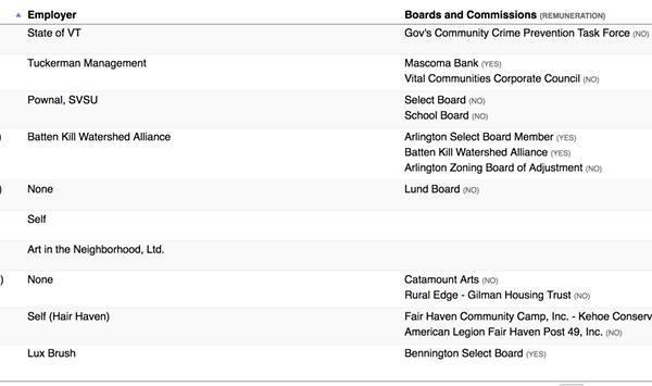 Who Does <i>Your</i> Legislator Work For? Check the <i>Seven Days</i> Disclosure Database