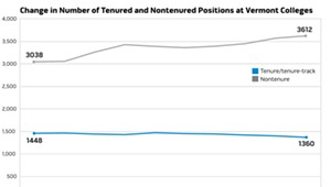 Tenuous Tenure: Fewer Profs at Vermont Colleges Enjoy the Status