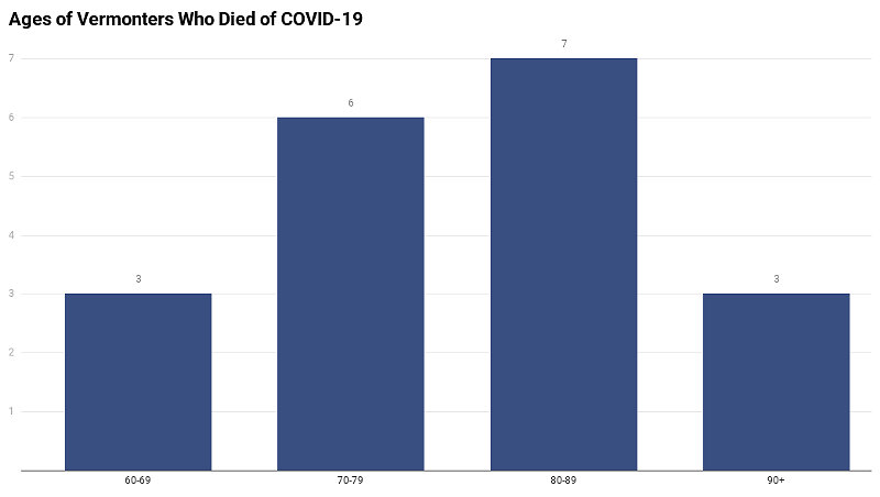 Death Certificates Reveal Demographics of Vermont's First COVID-19 Deaths