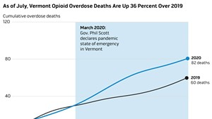 As Vermont Battled the Pandemic, Its Opioid Epidemic Worsened