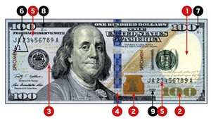 KNOW YOUR MONEY  1. Watermark  2. Color-shifting ink 3. Security thread 4. 3D security ribbon 5. Serial numbers 6. Federal Reserve indicators  7. Note position and number  8. Face plate number   9. Series year  10. Back plate number (not shown)