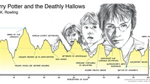 Mapping the emotional arc of Harry Potter