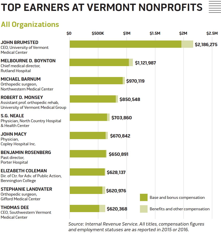 Some of Vermont's Highest-Paid Execs Run Nonprofits