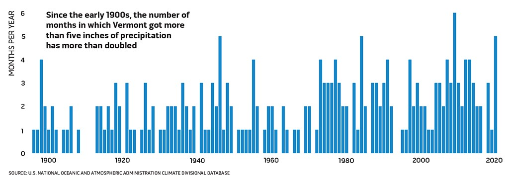 SOURCE: U.S. NATIONAL OCEANIC AND ATMOSPHERIC ADMINISTRATION CLIMATE DIVISIONAL DATABASE ©️ SEVEN DAYS