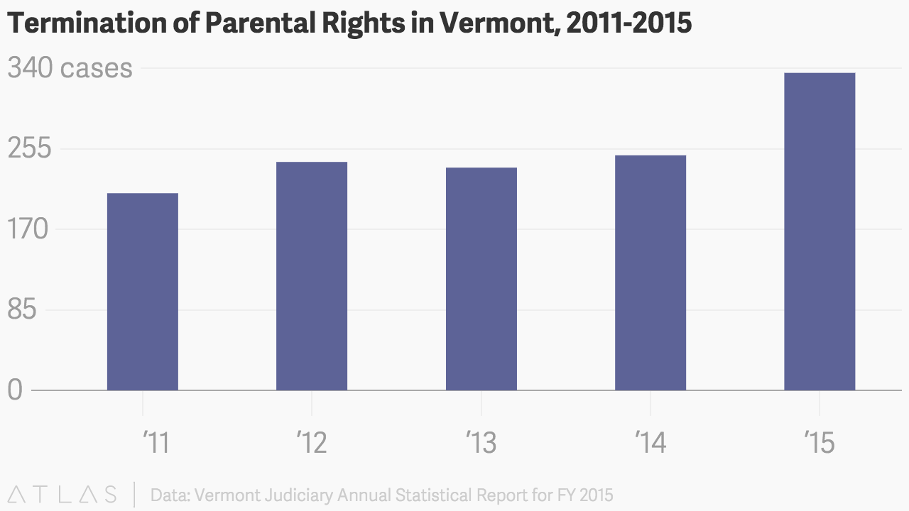 Why More Vermont Parents Are Losing Their Children — Permanently