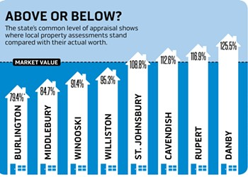 Rising Burlington Property Values Knock Assessments Out of Whack
