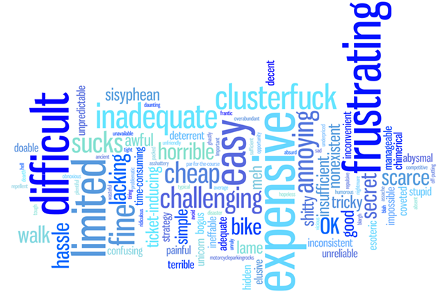 We asked Seven Days readers on Facebook and Twitter to give us one word they'd use to describe parking in Burlington. We grouped the 278 responses we received by general sentiment and presented all of those as a word cloud. The larger the word, the more people mentioned it. - ANDREA SUOZZO