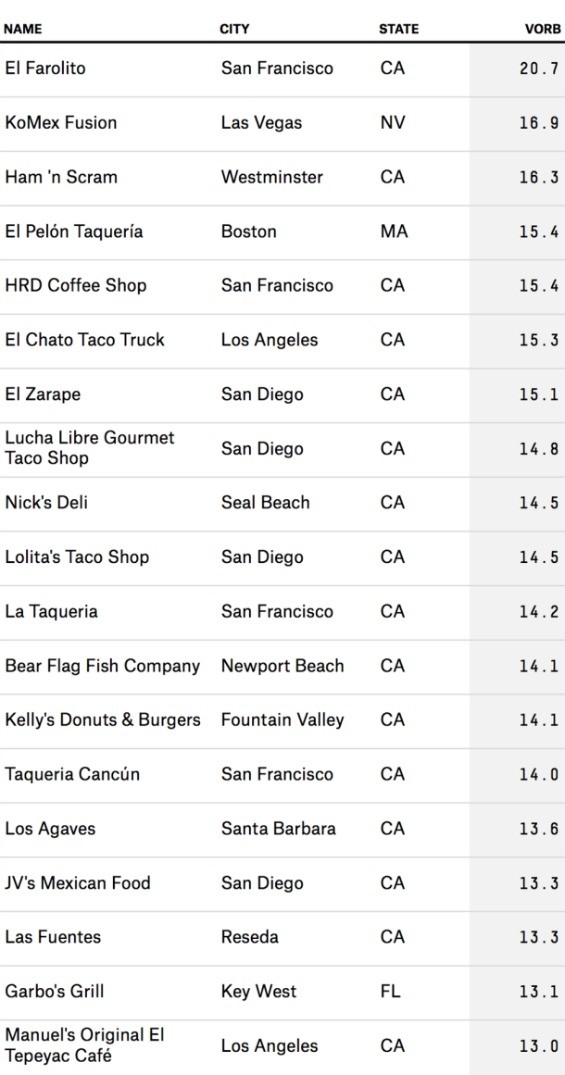 California dominates the top 20 rated burrito restaurants, naturally. - FIVETHIRTYEIGHT