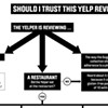 """Check Out <em>Wired</em>'s Excellent """"Should I Trust This Yelp Review?"""" Flowchart"""