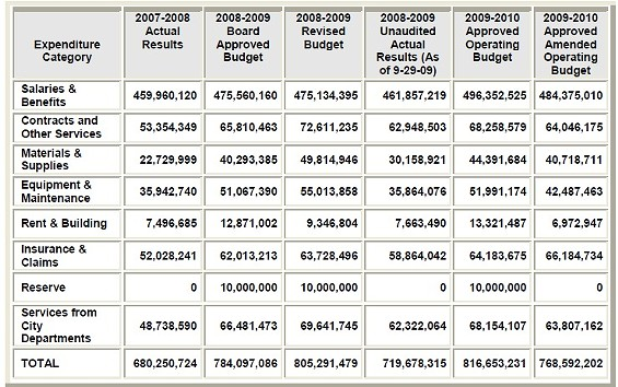Click on chart for a larger image - FROM MTA BUDGET