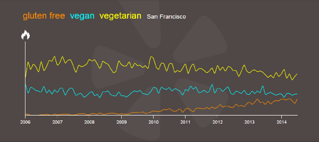 Conscientious eaters are no stranger to San Francisco, as shown by this chart.