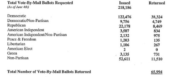 rsz_11rsz_2vote_by_mail_election_tally.jpg