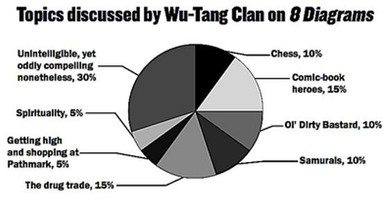 wu_tang_pie_chart_thumb.jpg