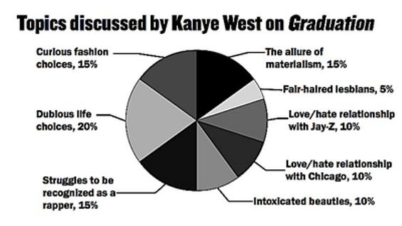 kanye_west_pie_chart_thumb.jpg