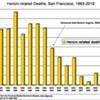 Needle Exchange Programs Battle Increase in Fatal Overdoses
