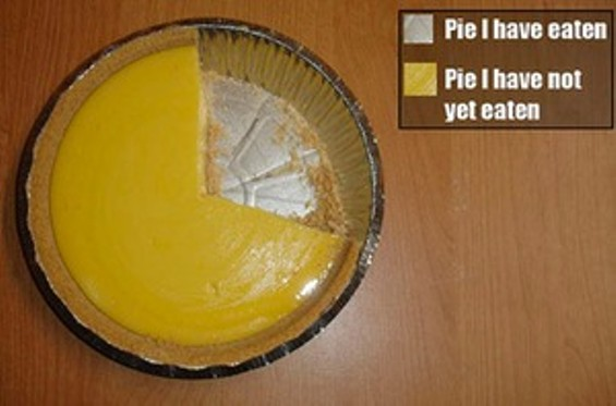 best_pie_chart_ever_thumb_300x198.jpg