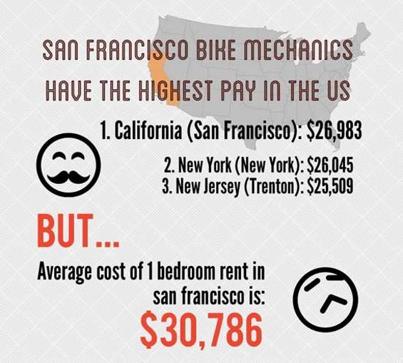 Bike Mechanic Salary - Bicycling and the Best Bike Ideas