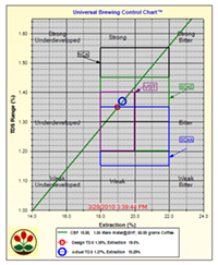 extractmojo_desc_coffee_chart.png