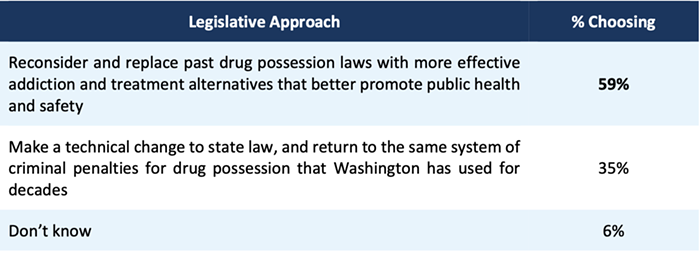 The way the pollster phrases this question favors decriminalization by suggesting its more effective, but answers to other questions suggest voters prefer a non-carceral approach to simple possession.