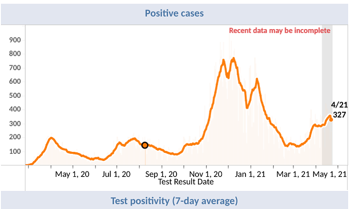 The surging positive cases in King Countys Daily Summary Dashboard.