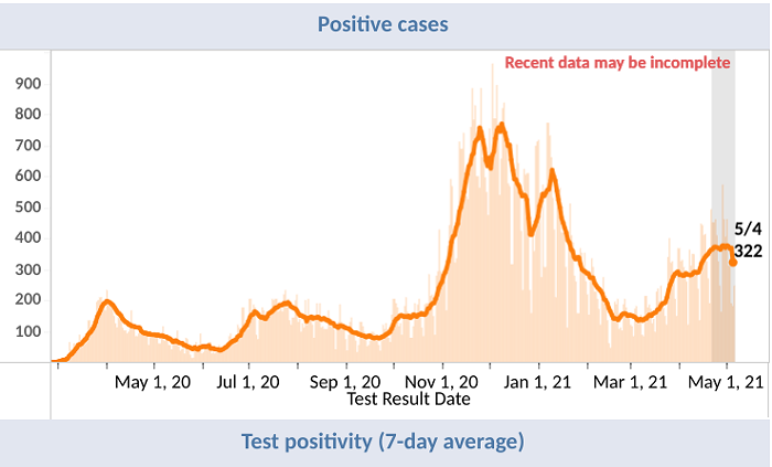 As you can see, King County presently has more than double the cases it had at the peak of the very deadly second wave.