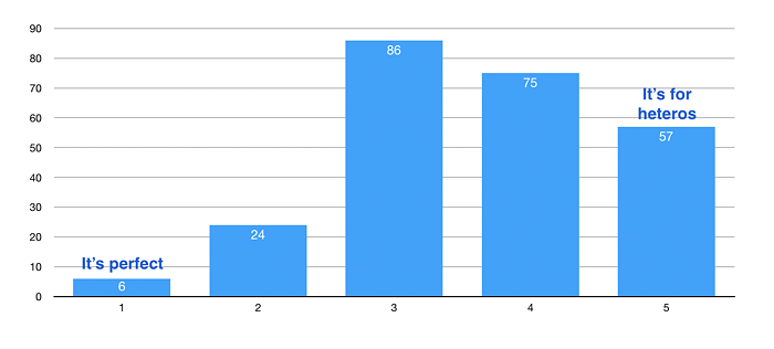 Respondents rated Pride from 1 (perfect) to 5 (straight)