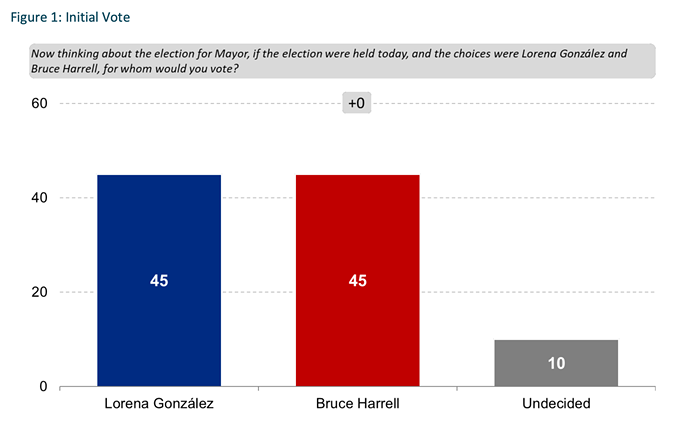 The baseline, according to an internal poll from Gonzálezs camp.