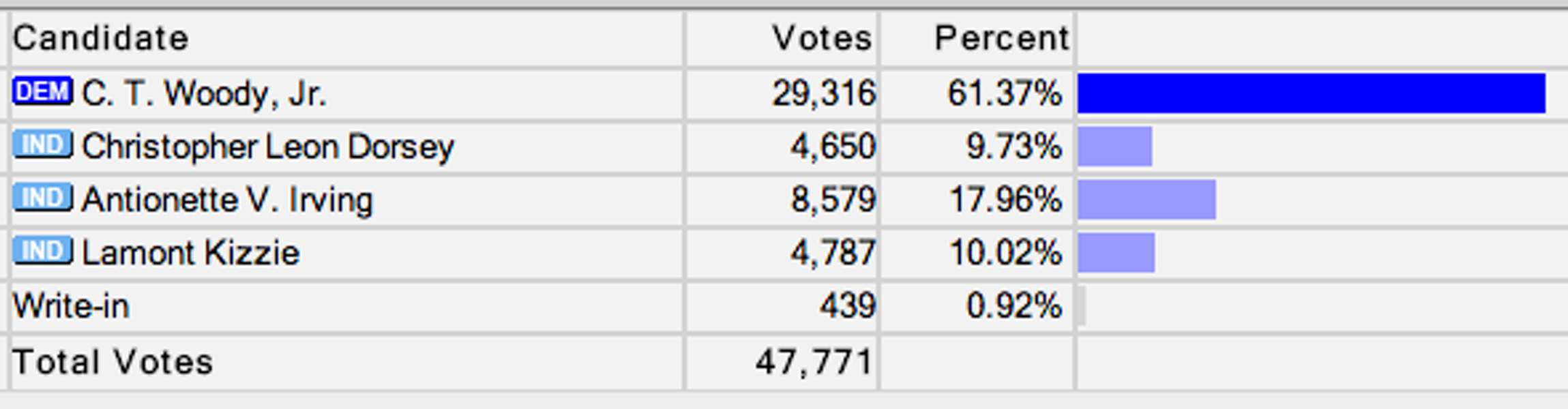 The results with 64 of 66 city precincts reporting.