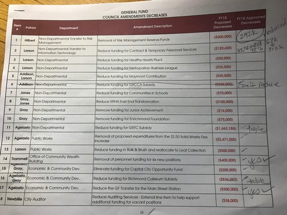 The packet of amendments handed out to the public did not list which City Council members proposed which cuts in funding. This photo shows page one of a version that does.